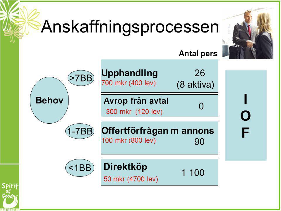 Anskaffningsprocessen Behov Avrop från avtal 300 mkr (120 lev) >7BB 1-7BB Direktköp 50 mkr (4700 lev) <1BB IOFIOF Offertförfrågan m annons 100 mkr (80