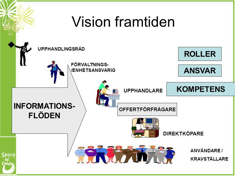 Vision framtiden UPPHANDLINGSRÅD FÖRVALTNINGS- /ENHETSANSVARIG UPPHANDLARE DIREKTKÖPARE ANVÄNDARE / KRAVSTÄLLARE INFORMATIONS- FLÖDEN ROLLER ANSVAR KO