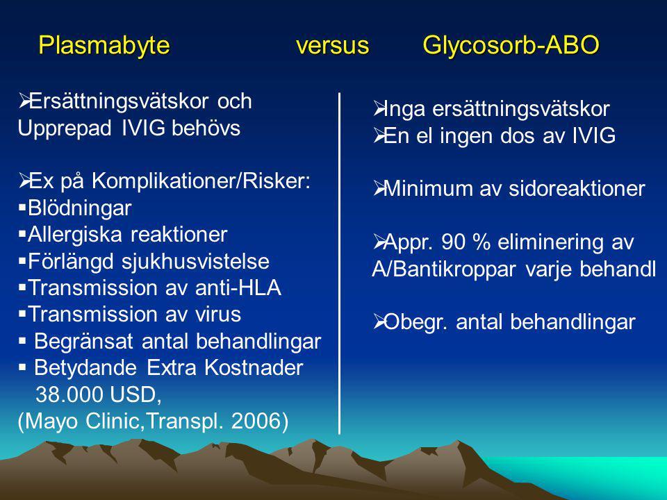 Plasmabyte versus Glycosorb-ABO  Ersättningsvätskor och Upprepad IVIG behövs  Ex på Komplikationer/Risker:  Blödningar  Allergiska reaktioner  Fö