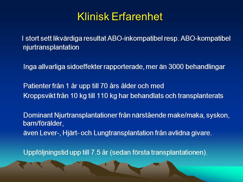 Klinisk Erfarenhet I stort sett likvärdiga resultat ABO-inkompatibel resp. ABO-kompatibel njurtransplantation Inga allvarliga sidoeffekter rapporterad