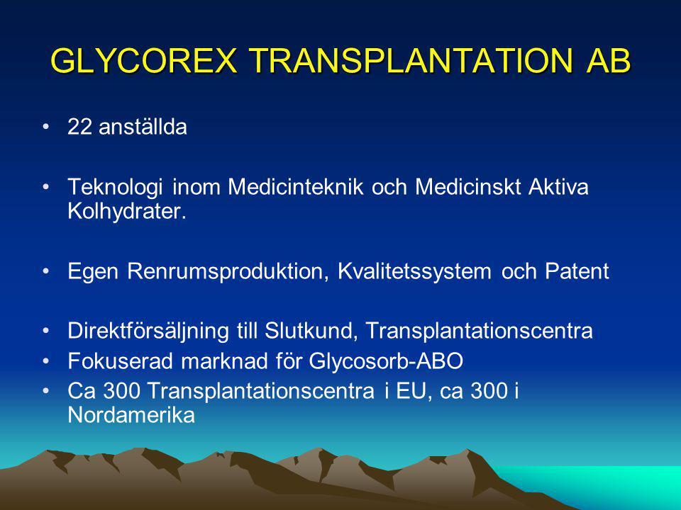 GLYCOREX TRANSPLANTATION AB Förvärv 2008: Glycoprobe AB Produktion av Aktiva Komponenter till GTAB, Patent Potential för utveckling av nya produkter Förvärv 2008: Verksamhet från Biotech IgG: Produkter, Kvalitetssystem och Patent för Extra-Korporal Blodbehandling, exempelvis vid Cancerbehandling CE-märkt Proteinkolonn för Helblodsbehandling.