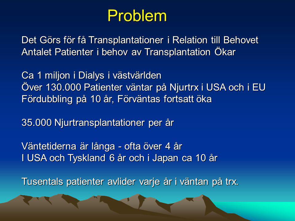 Problem Det Görs för få Transplantationer i Relation till Behovet Antalet Patienter i behov av Transplantation Ökar Ca 1 miljon i Dialys i västvärlden