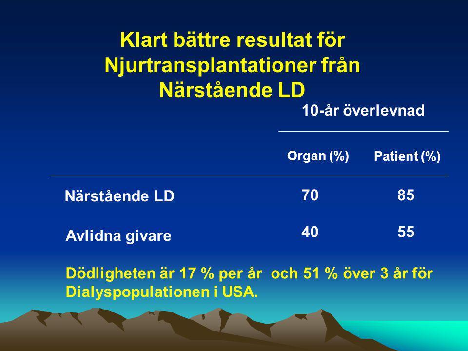 Klart bättre resultat för Njurtransplantationer från Närstående LD 10-år överlevnad Organ (%) Patient (%) Närstående LD 7085 Avlidna givare Dödlighete