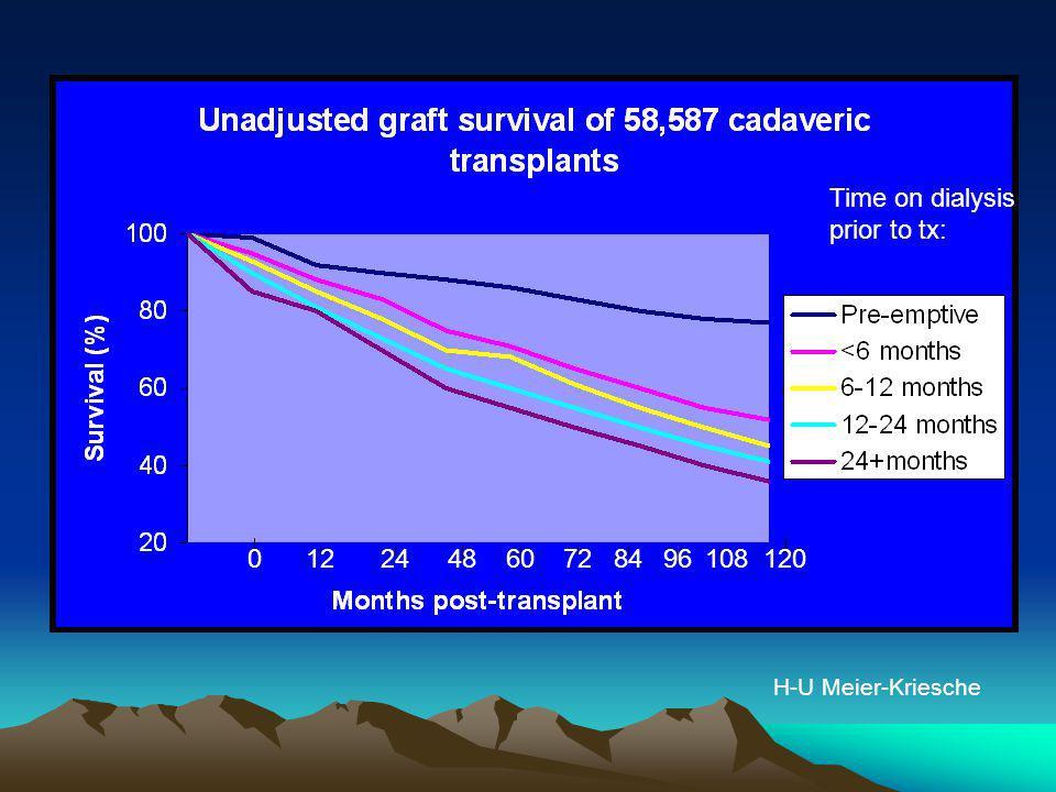 Stockholm experience: Genberg et al, First International Workshop on ABO- incompatible Kidney Transplantation