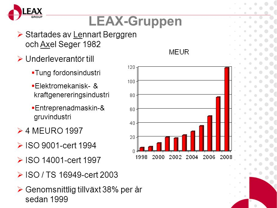LEAX-Gruppen  Startades av Lennart Berggren och Axel Seger 1982  Underleverantör till  Tung fordonsindustri  Elektromekanisk- & kraftgenereringsindustri  Entreprenadmaskin-& gruvindustri  4 MEURO 1997  ISO 9001-cert 1994  ISO 14001-cert 1997  ISO / TS 16949-cert 2003  Genomsnittlig tillväxt 38% per år sedan 1999