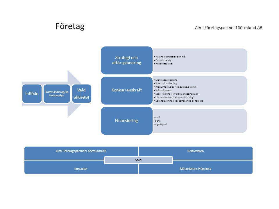 Företag Almi Företagspartner i Sörmland AB Visioner, strategier och mål Omvärldsanalys Handlingsplaner Strategi och affärsplanering Marknadsutveckling