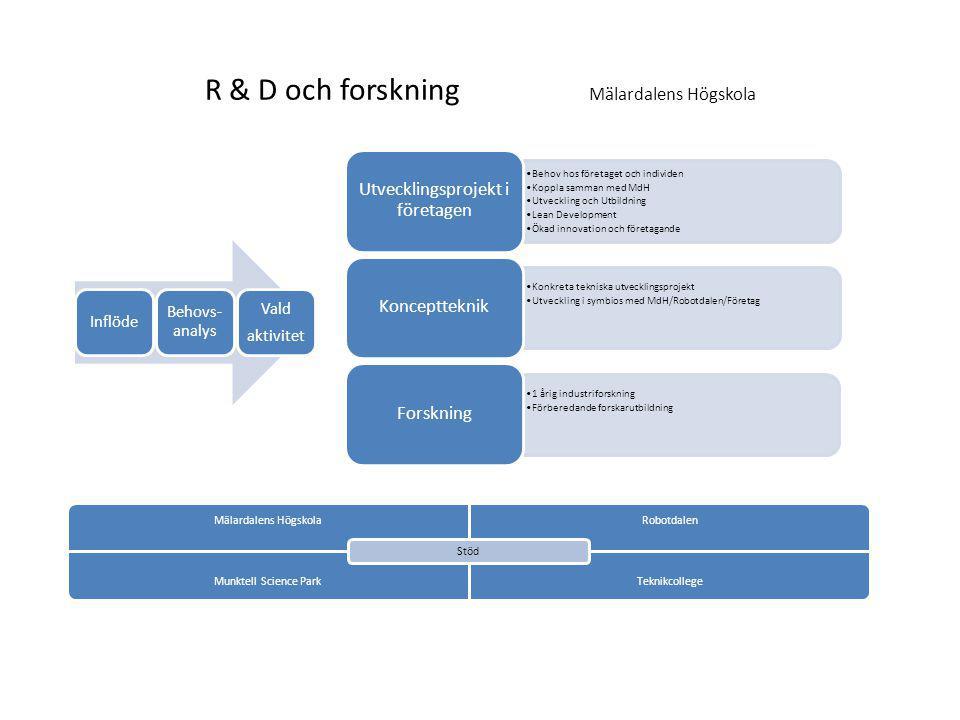 R & D och forskning Mälardalens Högskola Behov hos företaget och individen Koppla samman med MdH Utveckling och Utbildning Lean Development Ökad innov