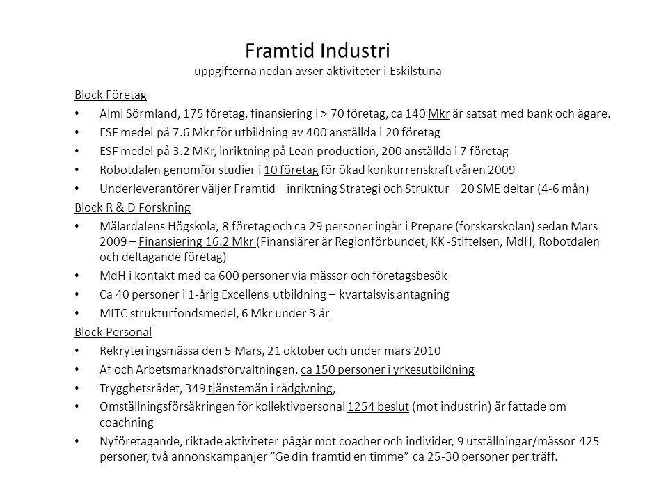 Framtid Industri uppgifterna nedan avser aktiviteter i Eskilstuna Block Företag Almi Sörmland, 175 företag, finansiering i > 70 företag, ca 140 Mkr är