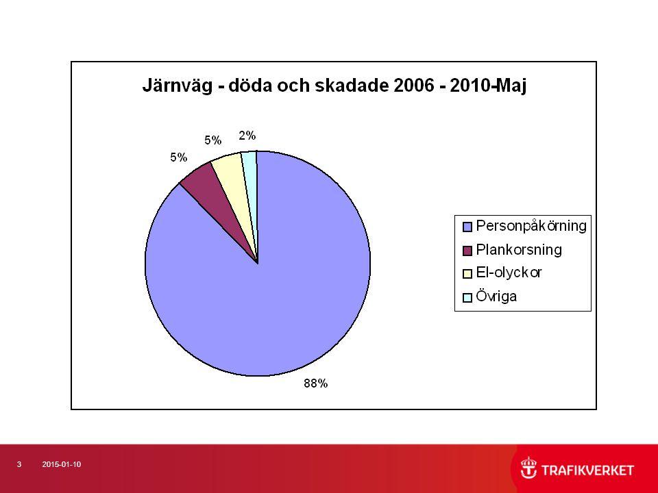 4 Suicid i järnvägstrafik (1) Ca 60 – 70 per år Ca 5 % av suicidfallen i Sverige inträffar inom järnvägstransportsystemet Suicid omfattas av nollvisionen för dödade och skadade inom transportsystemet Vårt mål är att ingen skadas allvarligt eller dödas i transportsystemet (Trafikverkets säkerhetspolicy)