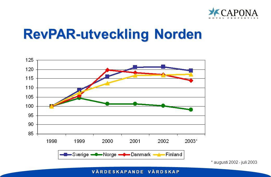 V Ä R D E S K A P A N D E V Ä R D S K A P RevPAR-utveckling Norden * augusti 2002 - juli 2003