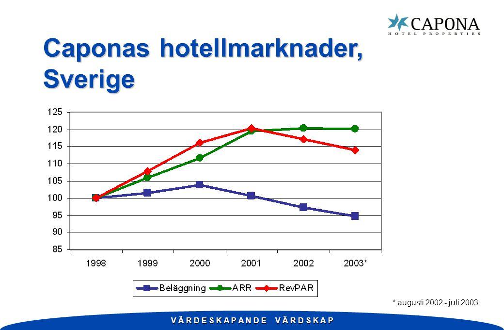 V Ä R D E S K A P A N D E V Ä R D S K A P Caponas hotellmarknader, Sverige * augusti 2002 - juli 2003