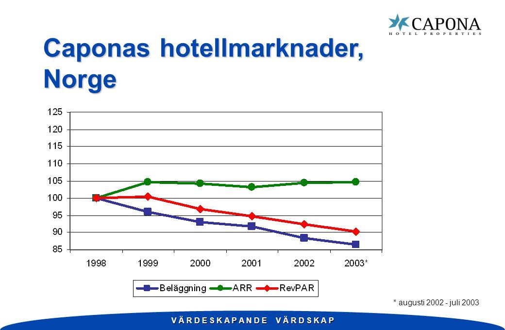 V Ä R D E S K A P A N D E V Ä R D S K A P Caponas hotellmarknader, Norge * augusti 2002 - juli 2003