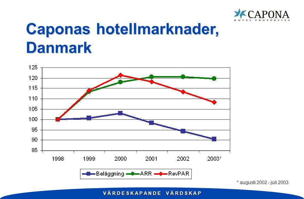 V Ä R D E S K A P A N D E V Ä R D S K A P Caponas hotellmarknader, Danmark * augusti 2002 - juli 2003