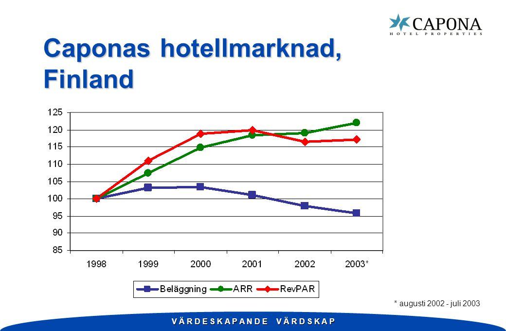 V Ä R D E S K A P A N D E V Ä R D S K A P Caponas hotellmarknad, Finland * augusti 2002 - juli 2003