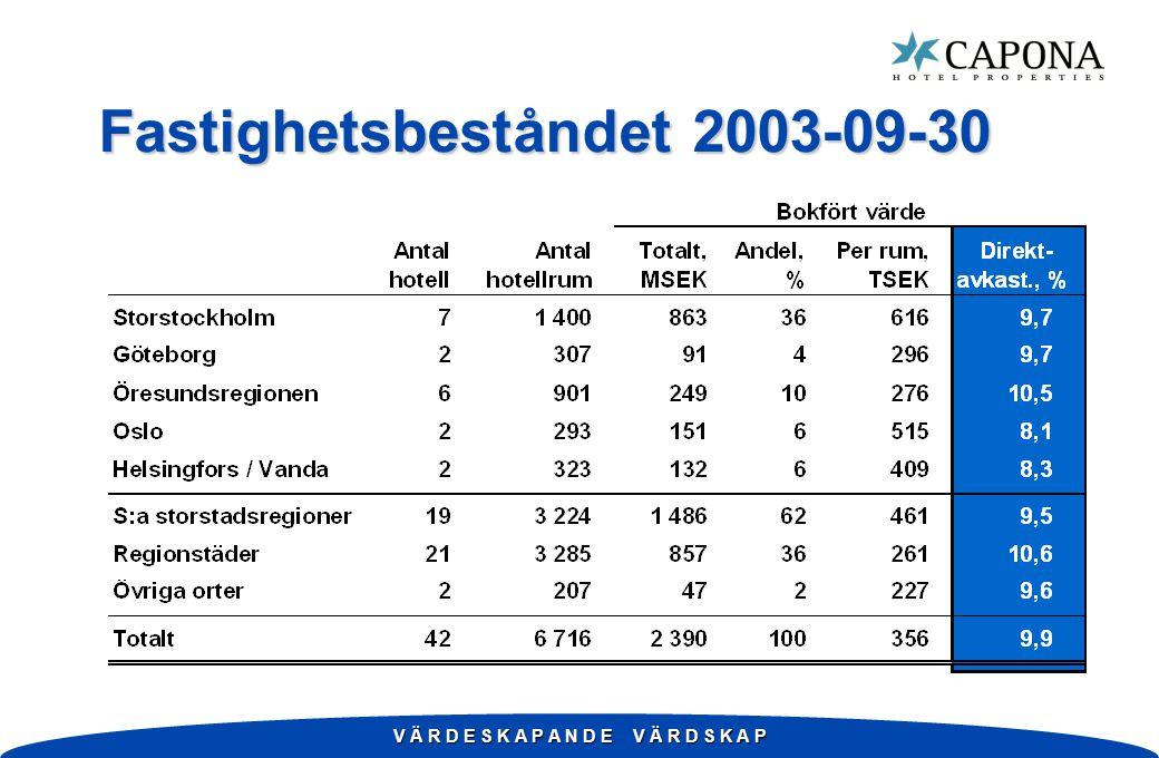 Fastighetsbeståndet 2003-09-30