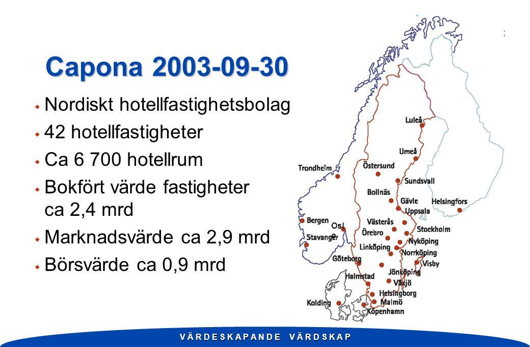 V Ä R D E S K A P A N D E V Ä R D S K A P Capona 2003-09-30 Osl o w Nordiskt hotellfastighetsbolag w 42 hotellfastigheter w Ca 6 700 hotellrum w Bokfört värde fastigheter ca 2,4 mrd w Marknadsvärde ca 2,9 mrd w Börsvärde ca 0,9 mrd