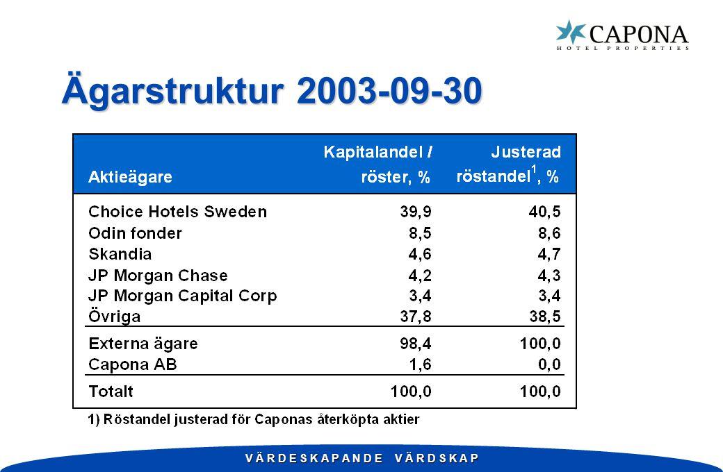 V Ä R D E S K A P A N D E V Ä R D S K A P Ägarstruktur 2003-09-30