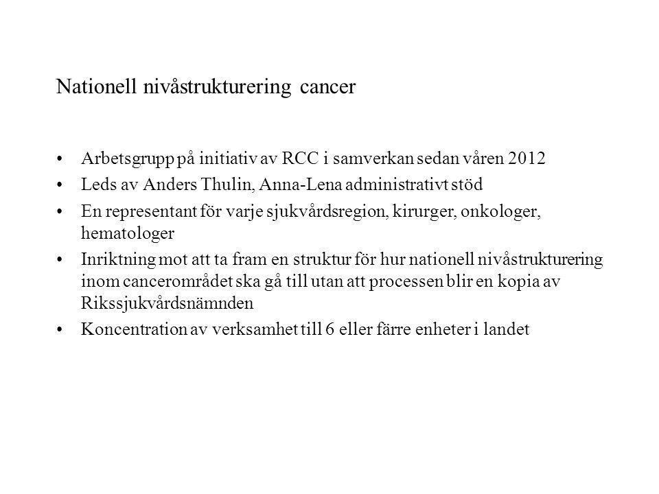 Nationell nivåstrukturering cancer Arbetsgrupp på initiativ av RCC i samverkan sedan våren 2012 Leds av Anders Thulin, Anna-Lena administrativt stöd E