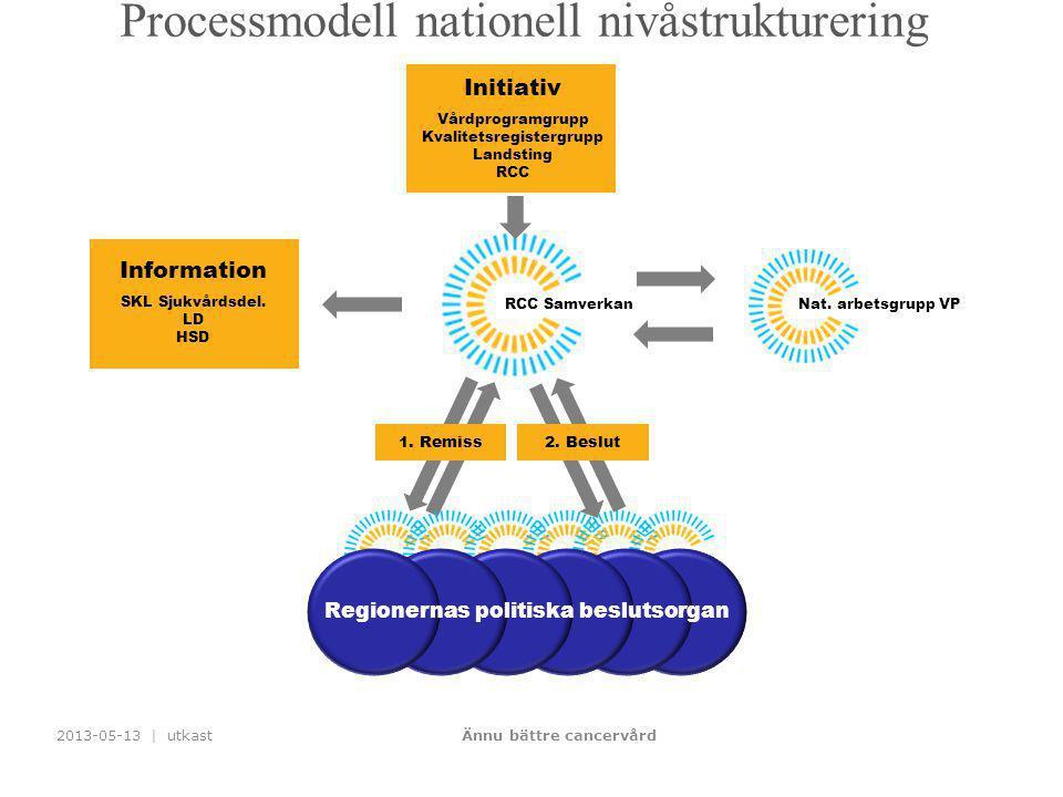 Processmodell nationell nivåstrukturering 2013-05-13 | utkastÄnnu bättre cancervård Initiativ Vårdprogramgrupp Kvalitetsregistergrupp Landsting RCC RC