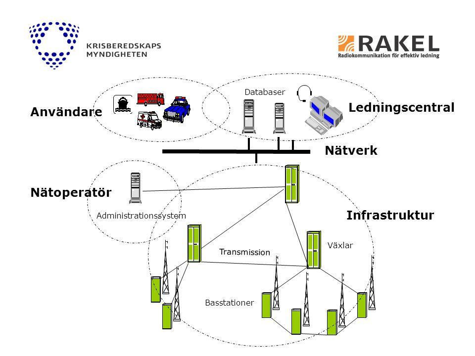 Databaser Nätverk Ledningscentral Administrationssystem Nätoperatör Transmission Basstationer Växlar Infrastruktur Användare