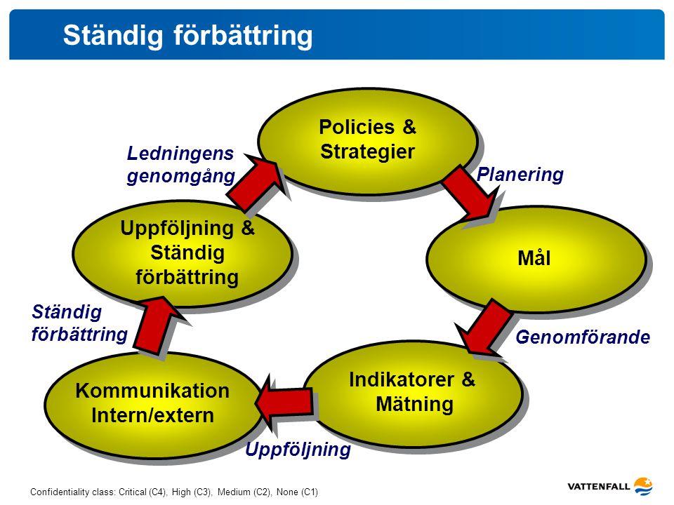 Confidentiality class: Critical (C4), High (C3), Medium (C2), None (C1) Ständig förbättring Policies & Strategier Mål Indikatorer & Mätning Kommunikat