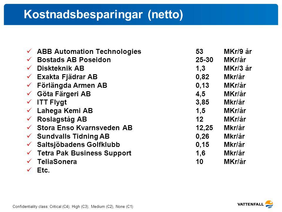 Confidentiality class: Critical (C4), High (C3), Medium (C2), None (C1) Kostnadsbesparingar (netto) ABB Automation Technologies 53 MKr/9 år Bostads AB
