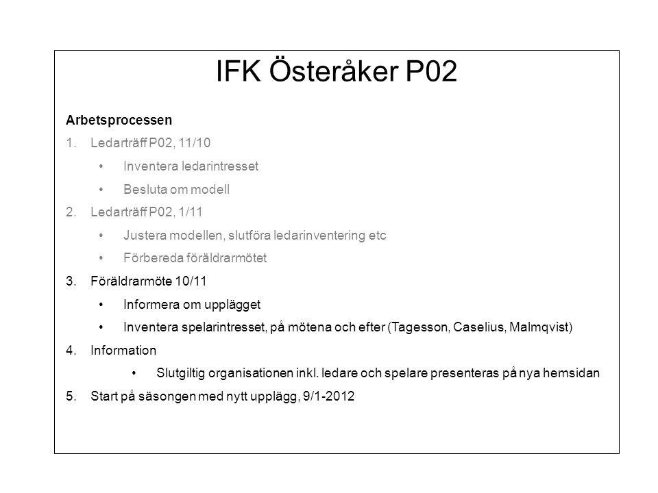 IFK Österåker P02 Arbetsprocessen 1.Ledarträff P02, 11/10 Inventera ledarintresset Besluta om modell 2.Ledarträff P02, 1/11 Justera modellen, slutföra ledarinventering etc Förbereda föräldrarmötet 3.Föräldrarmöte 10/11 Informera om upplägget Inventera spelarintresset, på mötena och efter (Tagesson, Caselius, Malmqvist) 4.Information Slutgiltig organisationen inkl.
