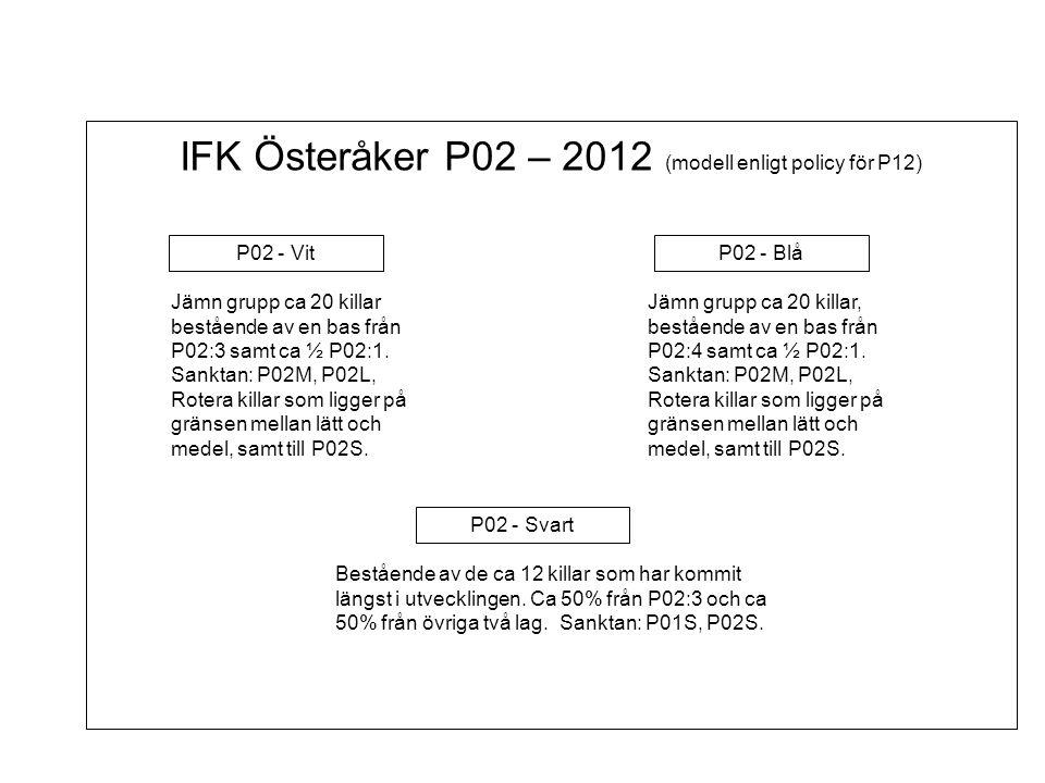 P02 - Vit IFK Österåker P02 – 2012 (modell enligt policy för P12) P02 - Blå P02 - Svart Bestående av de ca 12 killar som har kommit längst i utvecklingen.