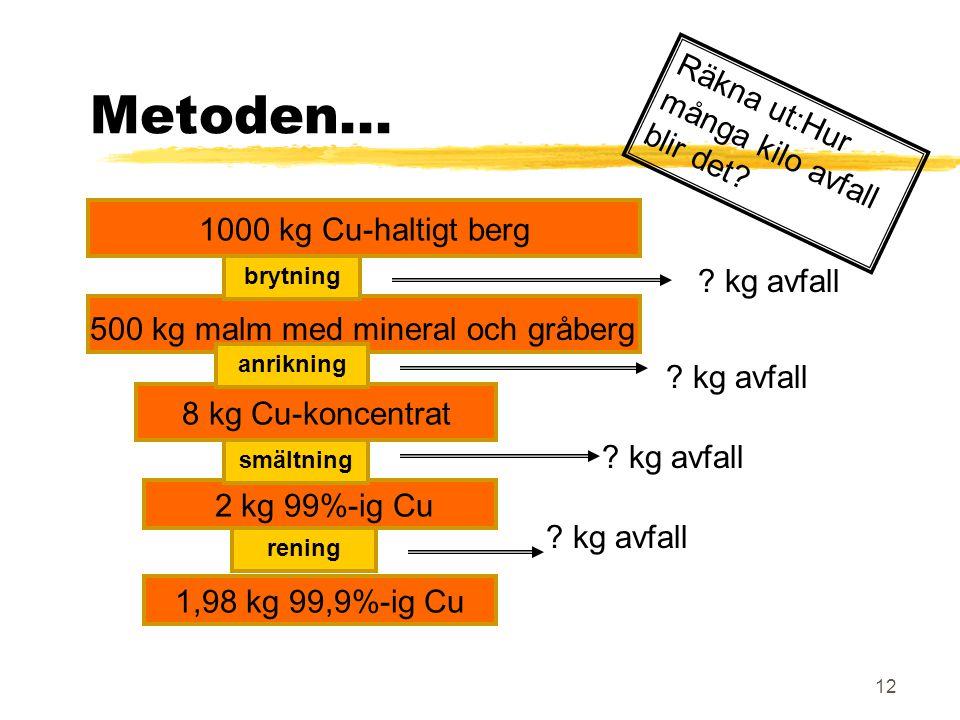 12 1000 kg Cu-haltigt berg Metoden... 8 kg Cu-koncentrat 2 kg 99%-ig Cu 1,98 kg 99,9%-ig Cu ? kg avfall brytning anrikning smältning rening 500 kg mal