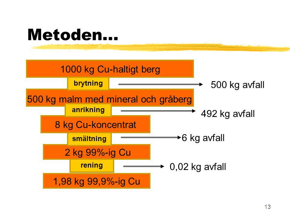 13 1000 kg Cu-haltigt berg Metoden... 8 kg Cu-koncentrat 2 kg 99%-ig Cu 1,98 kg 99,9%-ig Cu 500 kg avfall 492 kg avfall 6 kg avfall brytning anrikning