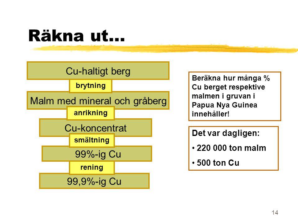 14 Malm med mineral och gråberg Cu-haltigt berg Räkna ut... Cu-koncentrat 99%-ig Cu 99,9%-ig Cu brytning anrikning smältning rening Det var dagligen:
