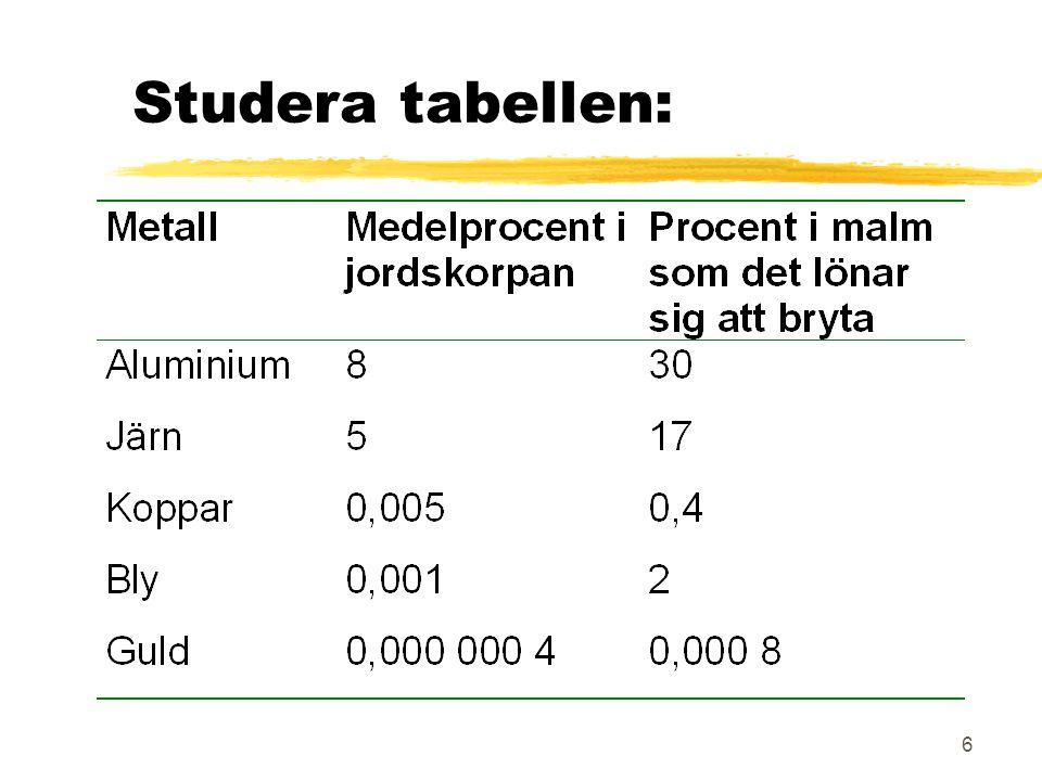 6 Studera tabellen:
