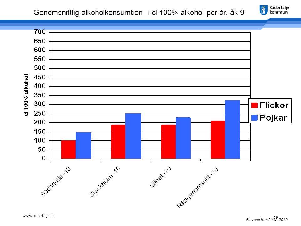 www.sodertalje.se 10 Elevenkäten 2002-2010 Genomsnittlig alkoholkonsumtion i cl 100% alkohol per år, åk 9