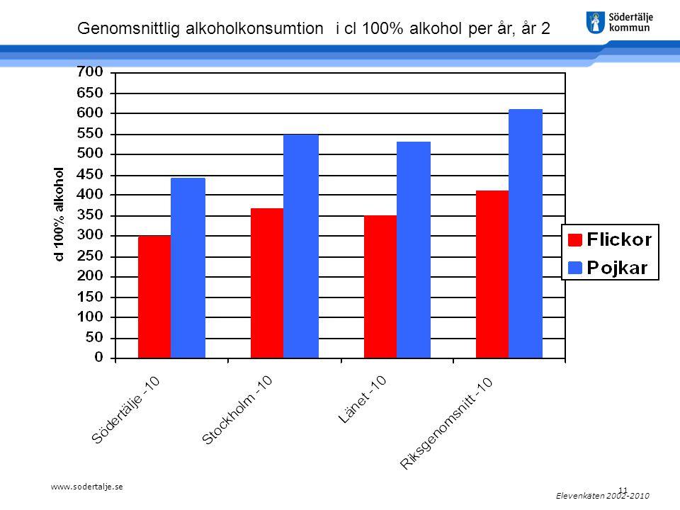 www.sodertalje.se 11 Elevenkäten 2002-2010 Genomsnittlig alkoholkonsumtion i cl 100% alkohol per år, år 2