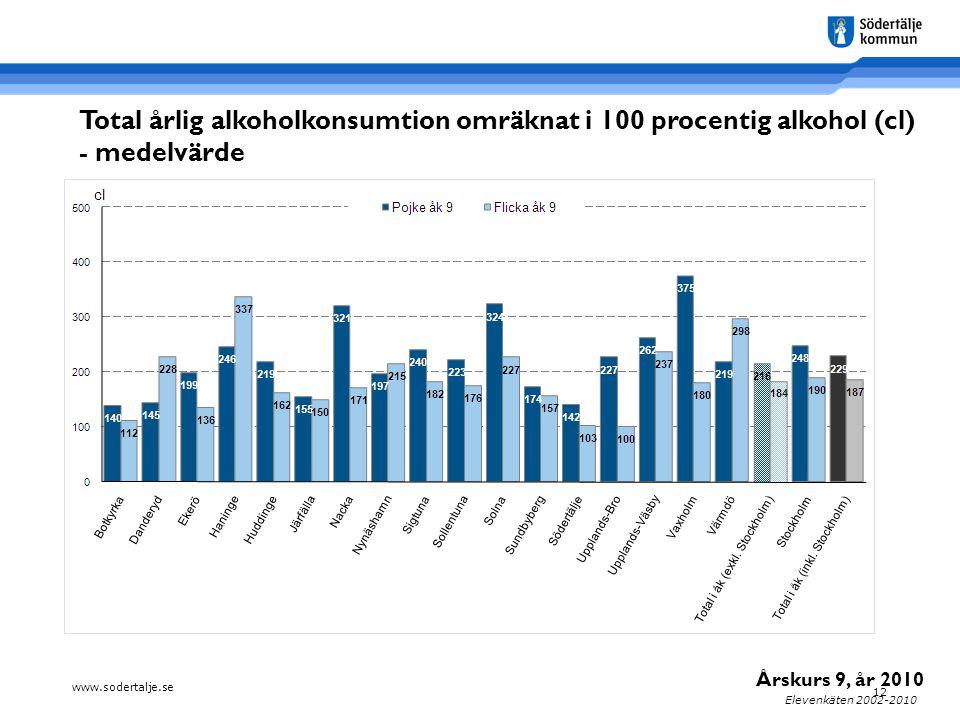 www.sodertalje.se 12 Elevenkäten 2002-2010 Total årlig alkoholkonsumtion omräknat i 100 procentig alkohol (cl) - medelvärde Årskurs 9, år 2010