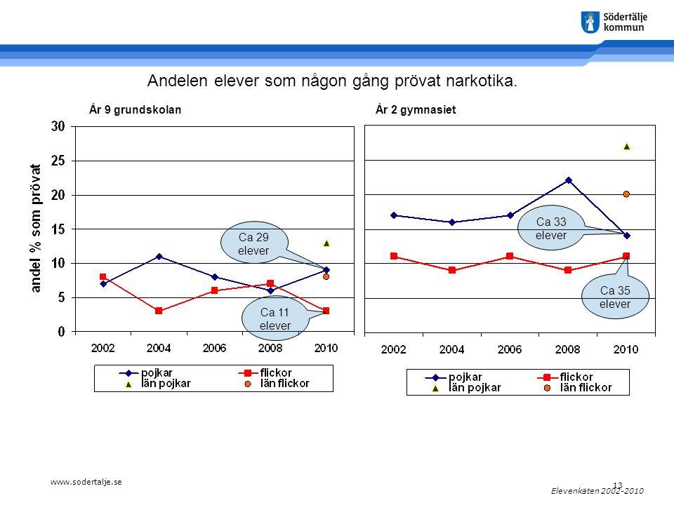 www.sodertalje.se 13 Elevenkäten 2002-2010 År 9 grundskolanÅr 2 gymnasiet Andelen elever som någon gång prövat narkotika.