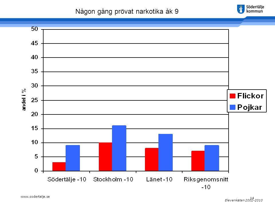 www.sodertalje.se 14 Elevenkäten 2002-2010 Någon gång prövat narkotika åk 9