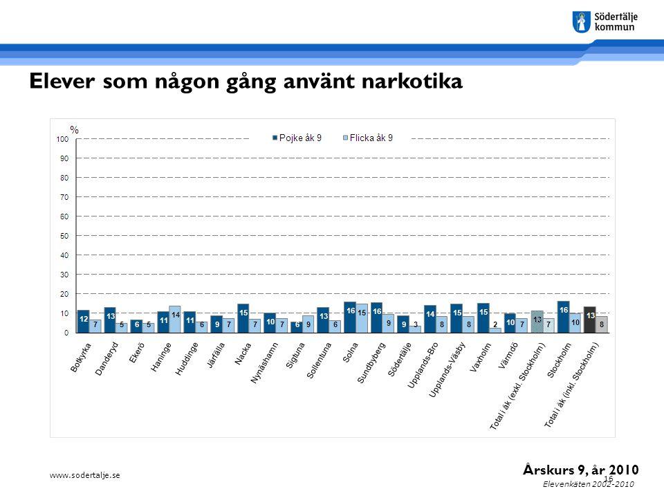 www.sodertalje.se 16 Elevenkäten 2002-2010 Elever som någon gång använt narkotika Årskurs 9, år 2010