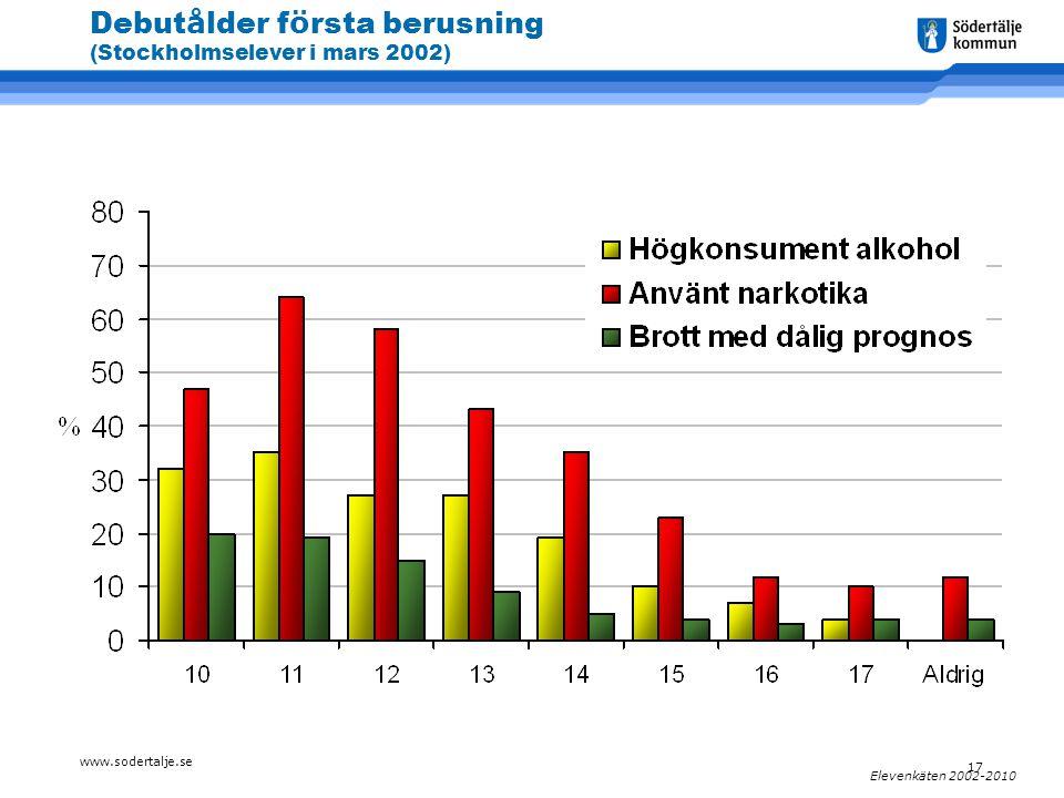 www.sodertalje.se 17 Elevenkäten 2002-2010 Debut å lder f ö rsta berusning (Stockholmselever i mars 2002)