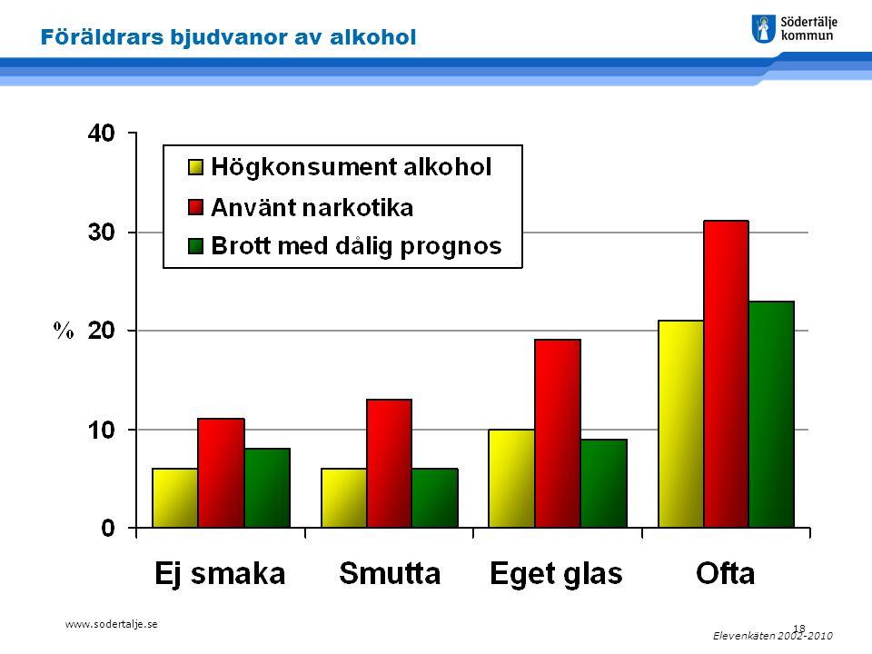 www.sodertalje.se 18 Elevenkäten 2002-2010 F ö r ä ldrars bjudvanor av alkohol