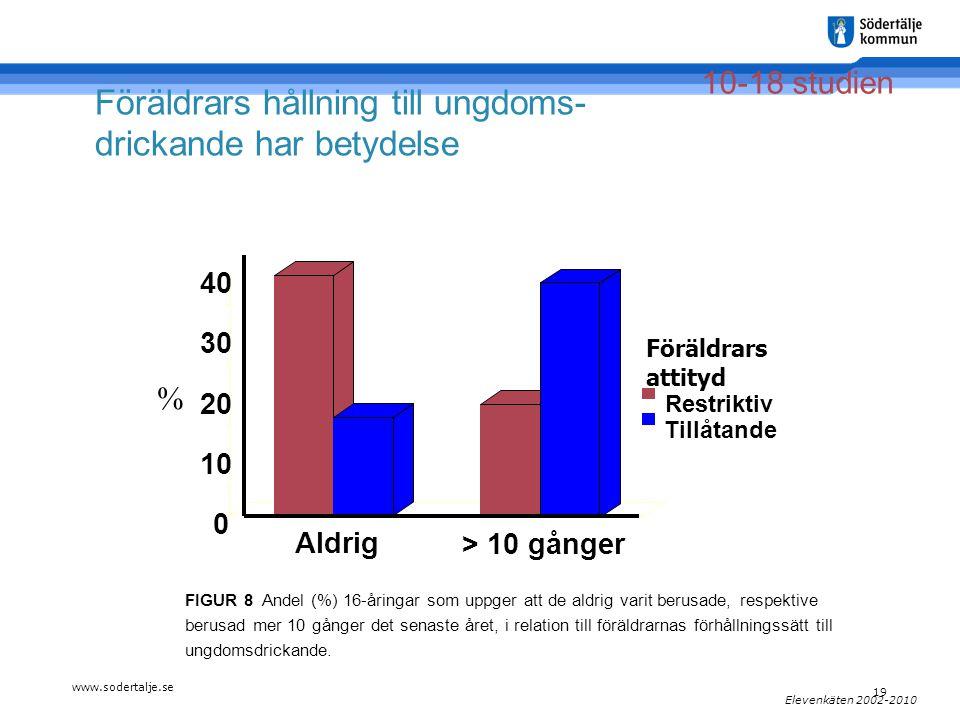 www.sodertalje.se 19 Elevenkäten 2002-2010 0 10 20 30 40 Aldrig > 10 gånger Restriktiv Tillåtande Föräldrars attityd % FIGUR 8 Andel (%) 16-åringar som uppger att de aldrig varit berusade, respektive berusad mer 10 gånger det senaste året, i relation till föräldrarnas förhållningssätt till ungdomsdrickande.