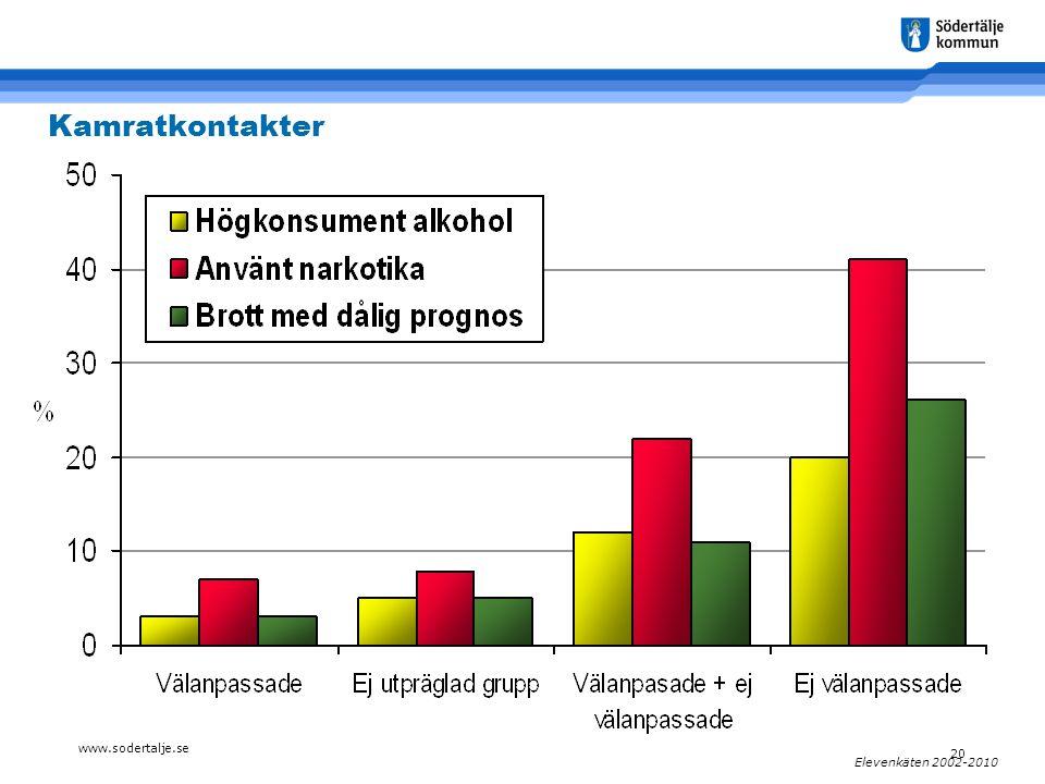 www.sodertalje.se 20 Elevenkäten 2002-2010 Kamratkontakter