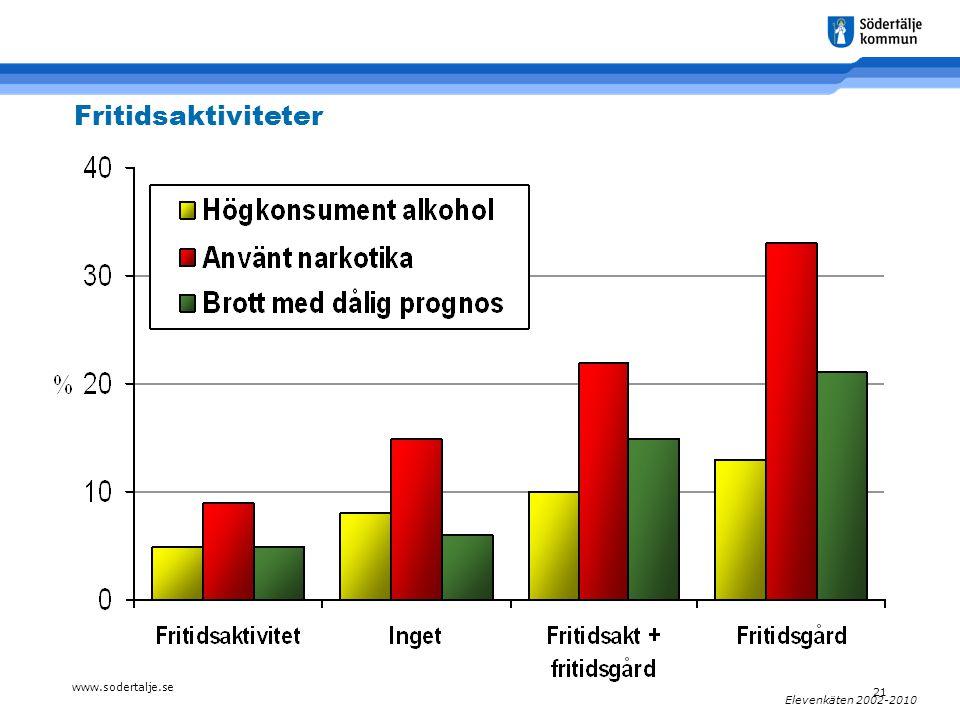 www.sodertalje.se 21 Elevenkäten 2002-2010 Fritidsaktiviteter