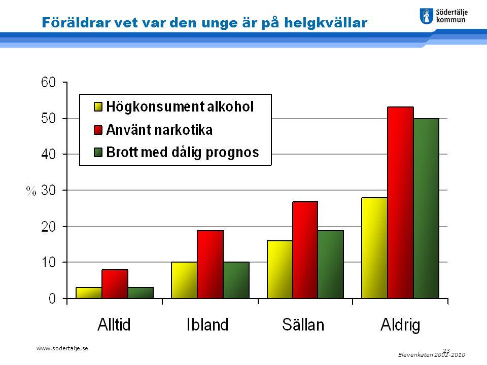 www.sodertalje.se 23 Elevenkäten 2002-2010 F ö r ä ldrar vet var den unge ä r p å helgkv ä llar