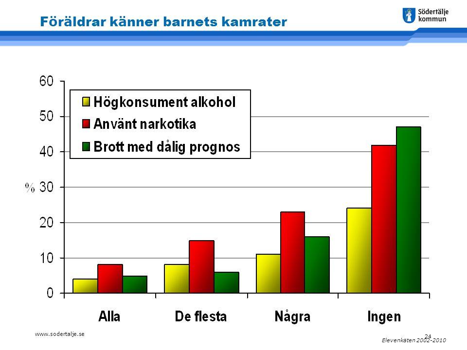 www.sodertalje.se 24 Elevenkäten 2002-2010 F ö r ä ldrar k ä nner barnets kamrater