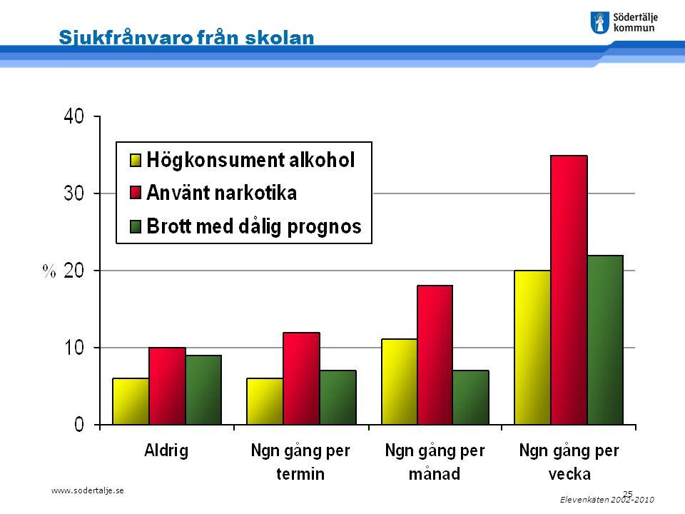 www.sodertalje.se 25 Elevenkäten 2002-2010 Sjukfr å nvaro fr å n skolan