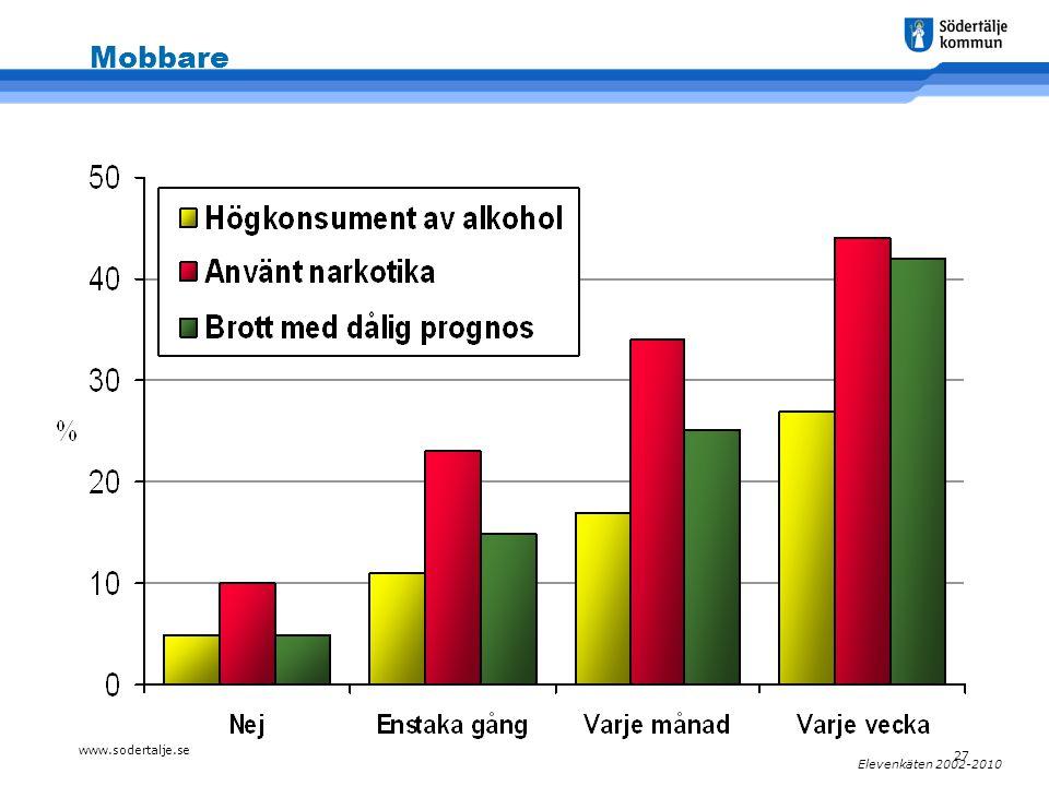www.sodertalje.se 27 Elevenkäten 2002-2010 Mobbare