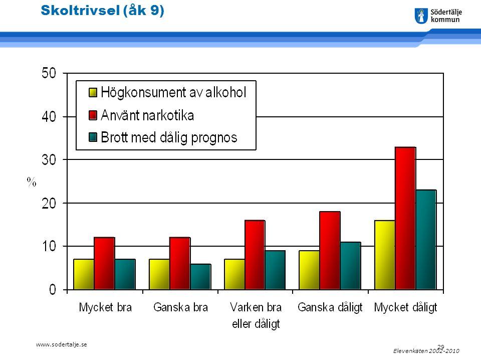 www.sodertalje.se 29 Elevenkäten 2002-2010 Skoltrivsel ( å k 9)