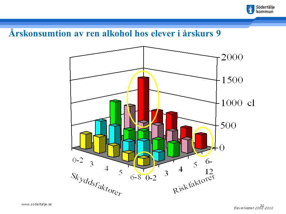 www.sodertalje.se 30 Elevenkäten 2002-2010 Årskonsumtion av ren alkohol hos elever i årskurs 9