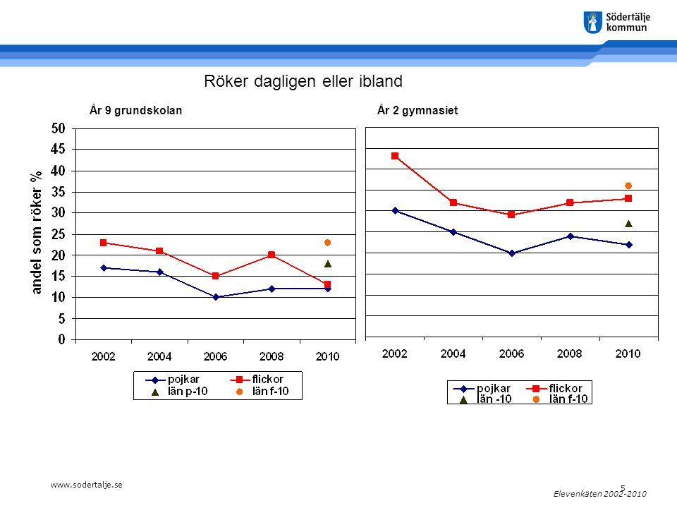 www.sodertalje.se 5 Elevenkäten 2002-2010 År 9 grundskolanÅr 2 gymnasiet Röker dagligen eller ibland